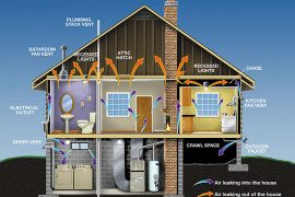 Simple Energy Saving Solutions for Home