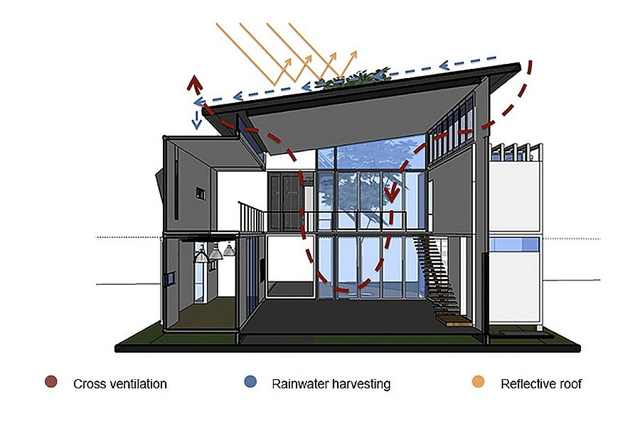 Sustainable features that shape the smart shipping container home