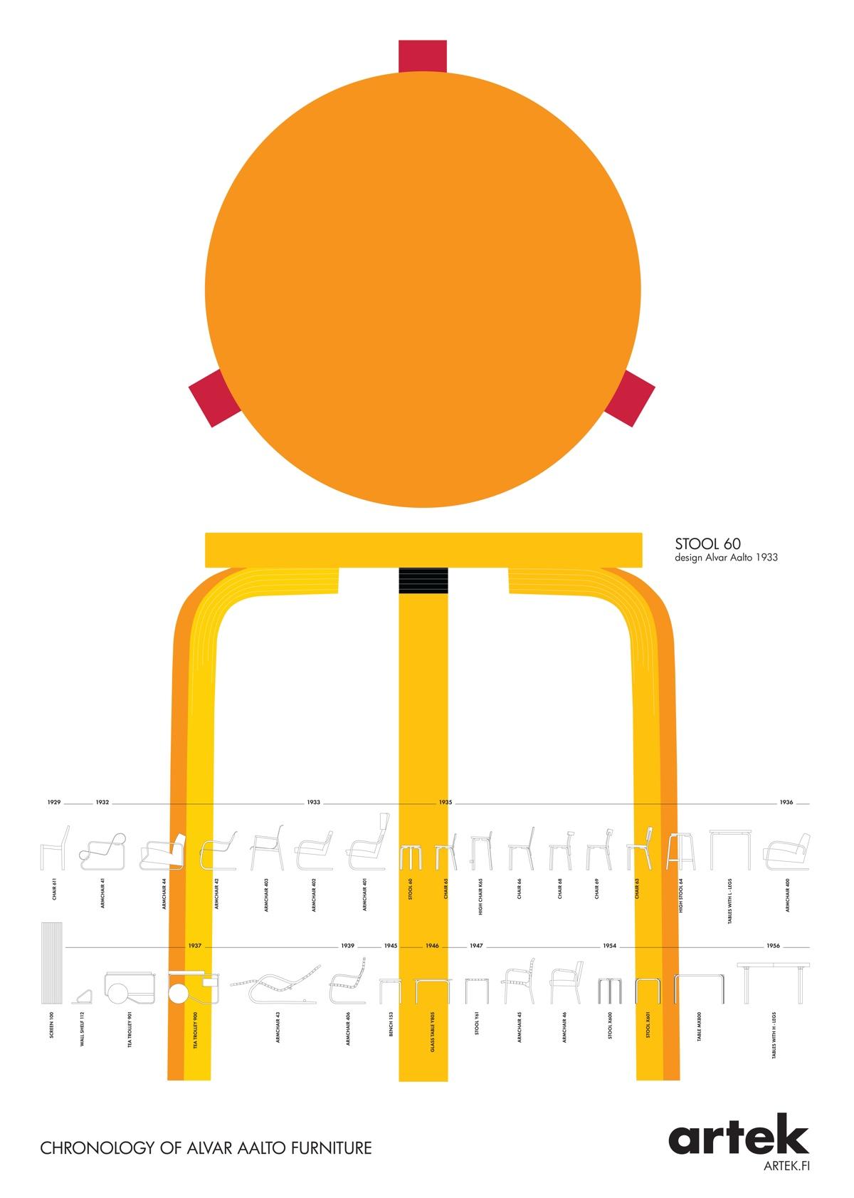 Artek Stool 60 poster: Chronology of Alvar Aalto Furniture.