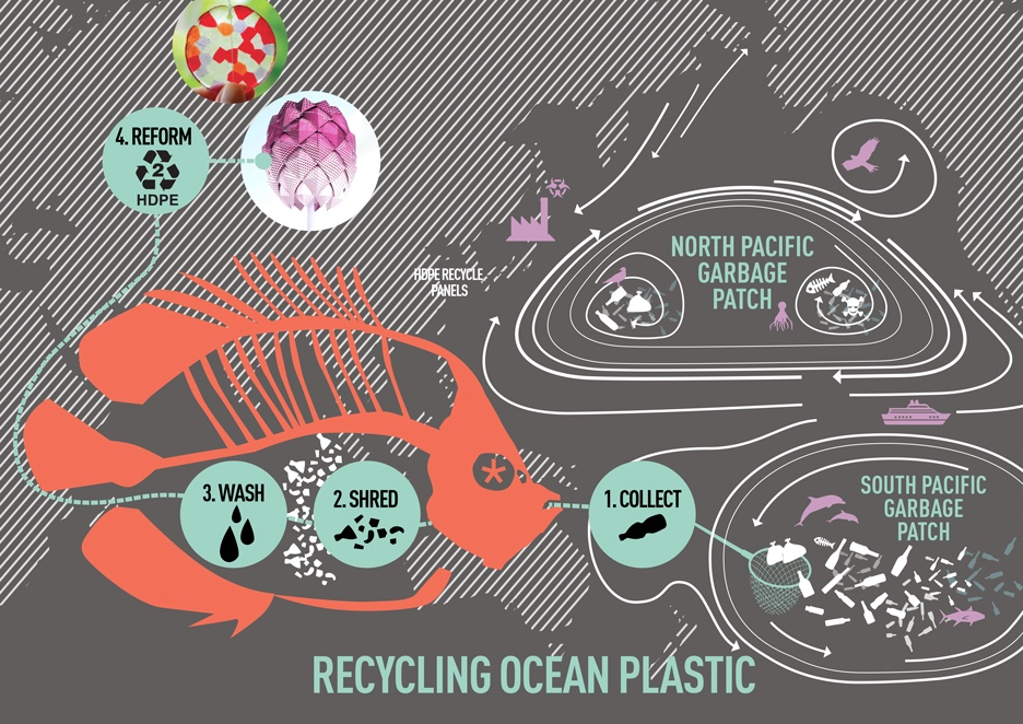 Recycling ocean plastic schematic representation.