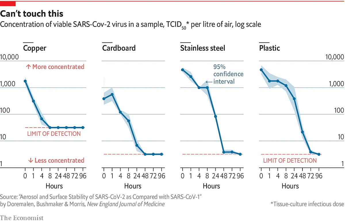 Chart showcasing how long coronavirus can survive on surfaces